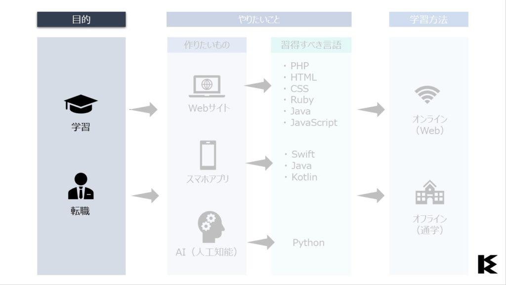 プログラミングスクールの選び方(ステップ1)
