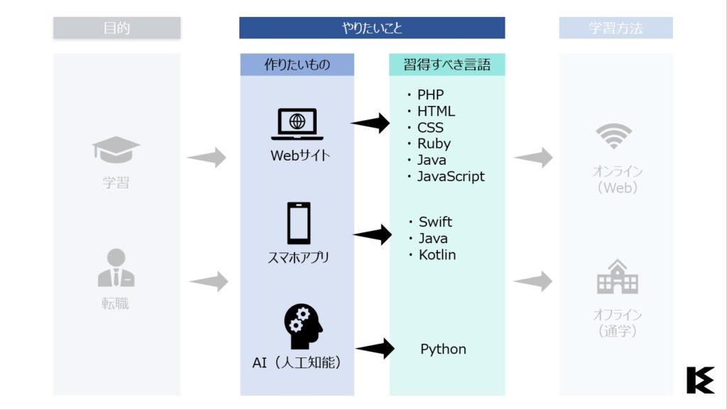 プログラミングスクールの選び方(ステップ2)